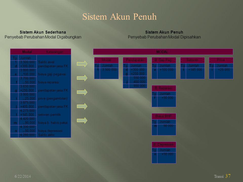 Sistem Akun Penuh Sistem Akun Sederhana