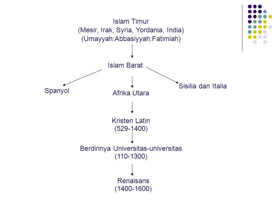 (Mesir, Irak, Syria, Yordania, India) (Umayyah:Abbasiyyah:Fatimiah)