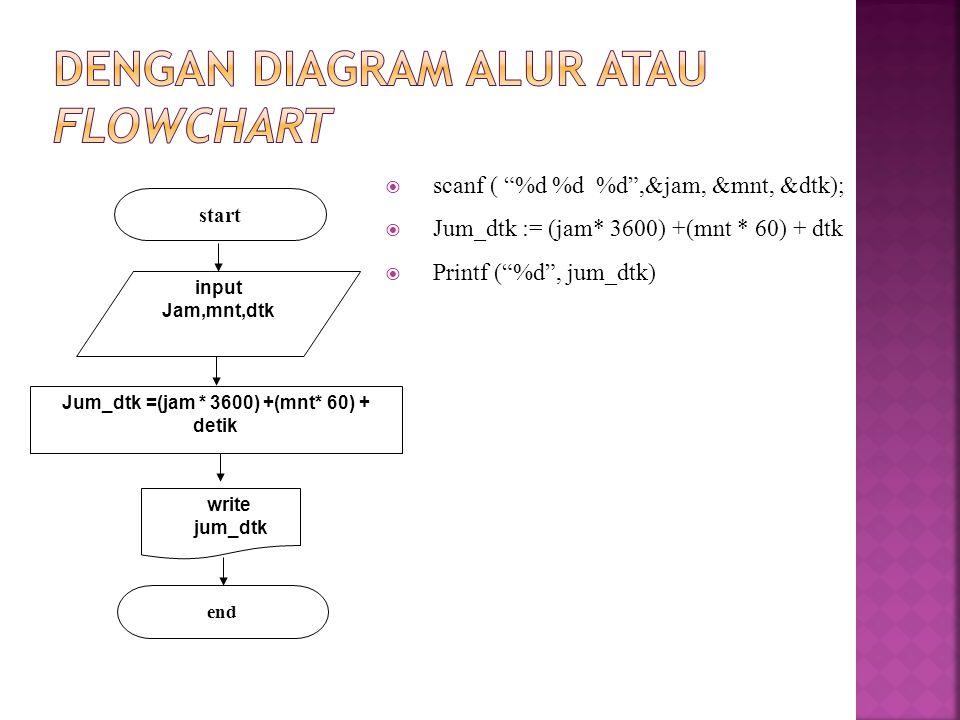Dengan diagram alur atau flowchart