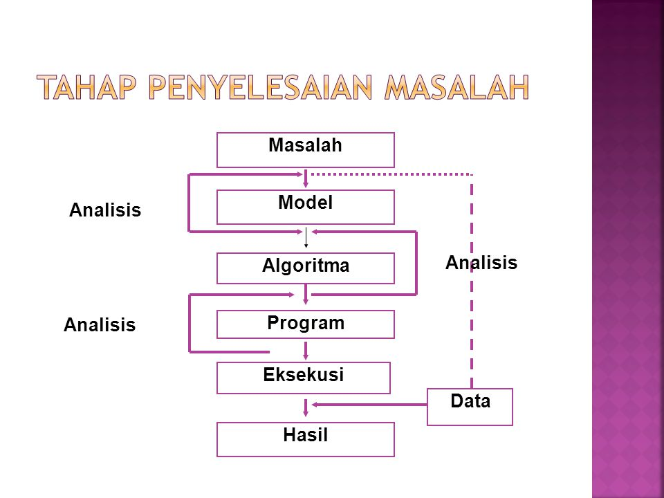 TAHAP PENYELESAIAN MASALAH