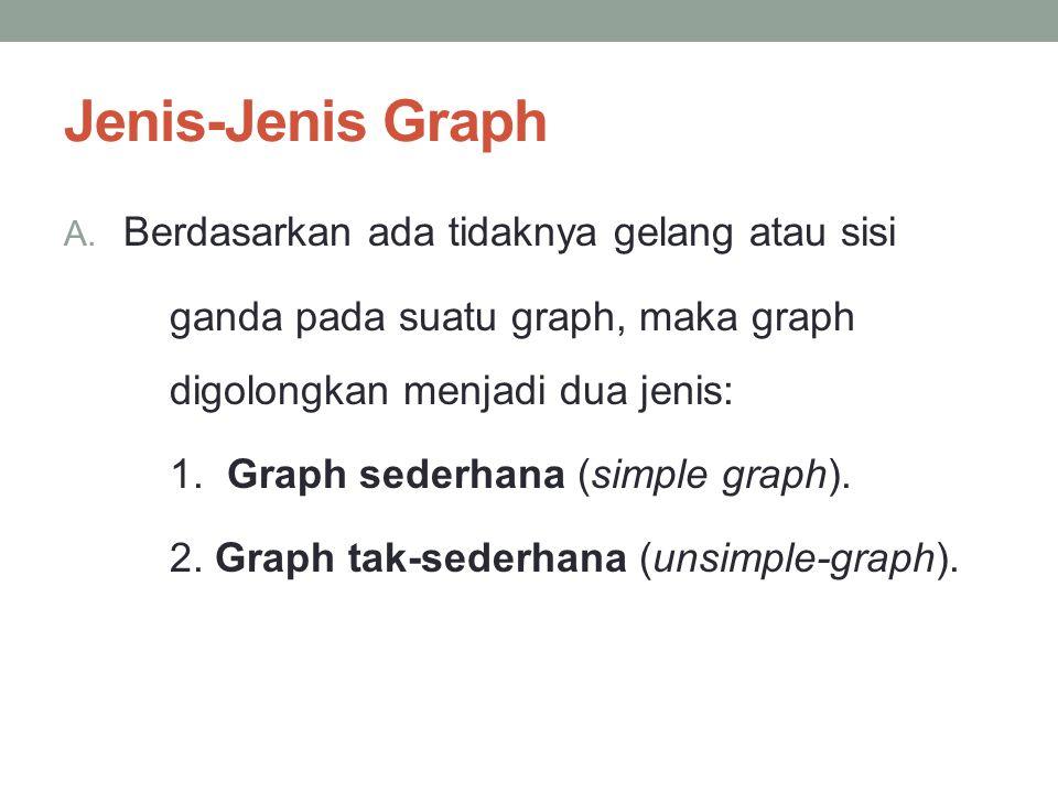 Jenis-Jenis Graph Berdasarkan ada tidaknya gelang atau sisi
