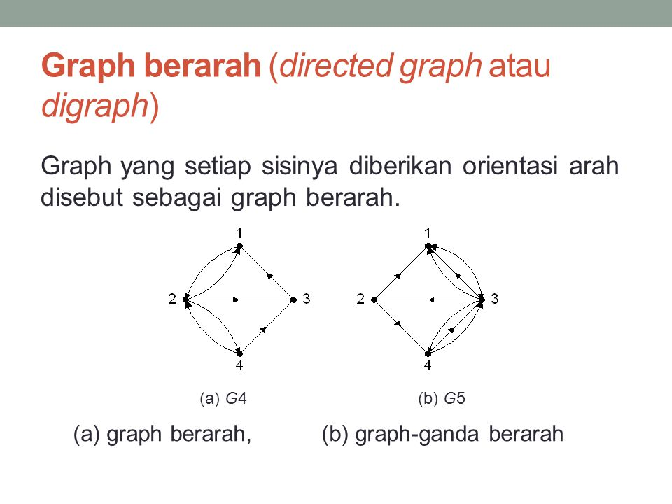 Graph berarah (directed graph atau digraph)