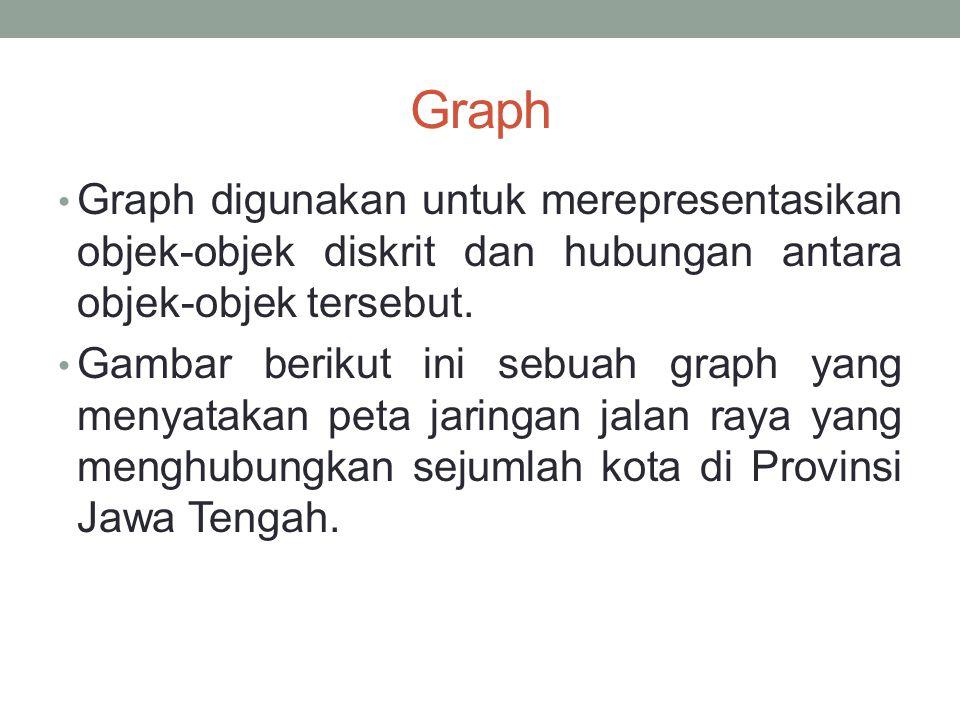 Graph Graph digunakan untuk merepresentasikan objek-objek diskrit dan hubungan antara objek-objek tersebut.