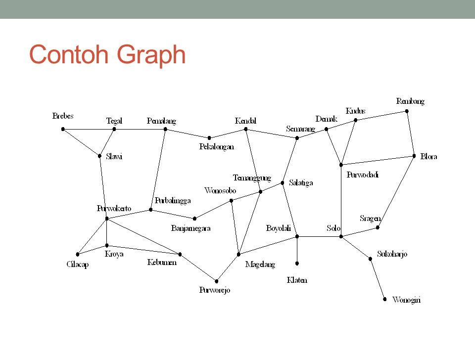 Contoh Graph