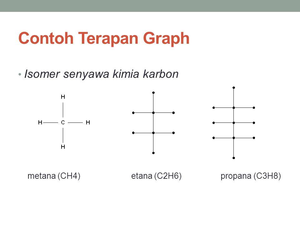 Contoh Terapan Graph Isomer senyawa kimia karbon
