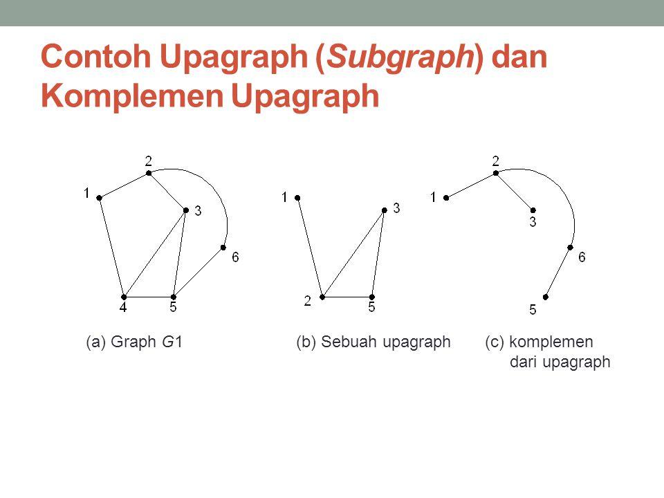 Contoh Upagraph (Subgraph) dan Komplemen Upagraph