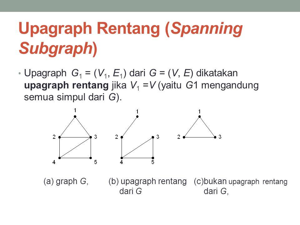 Upagraph Rentang (Spanning Subgraph)