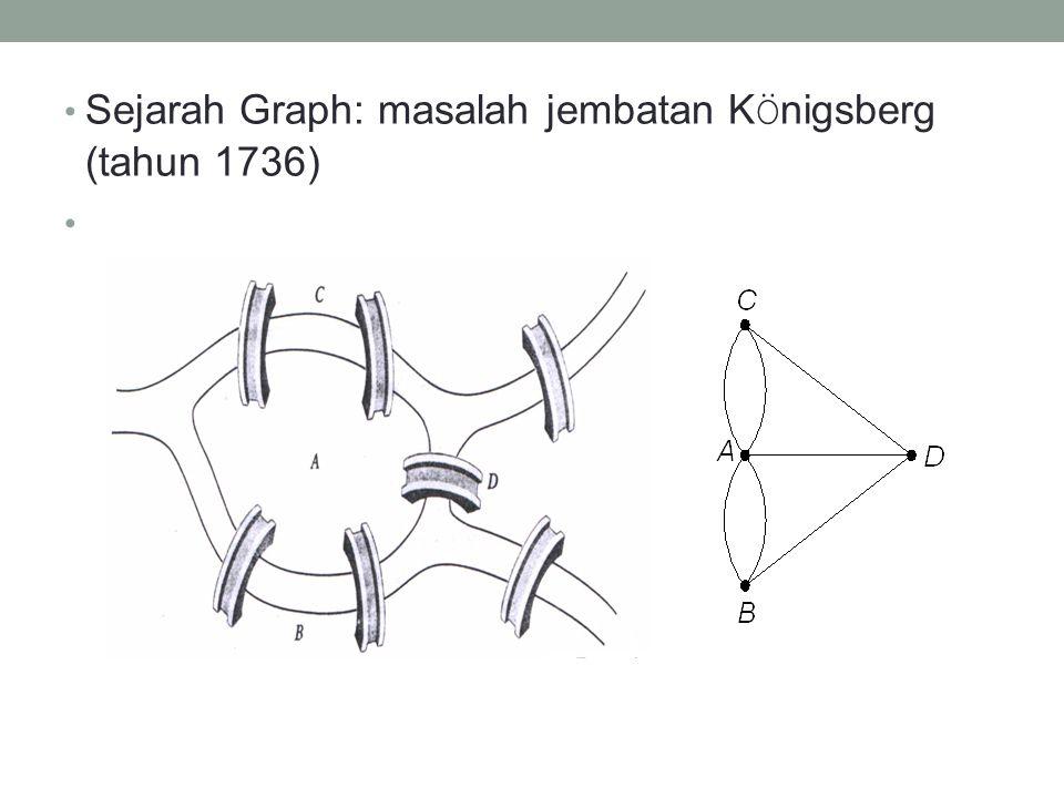 Sejarah Graph: masalah jembatan KÖnigsberg (tahun 1736)