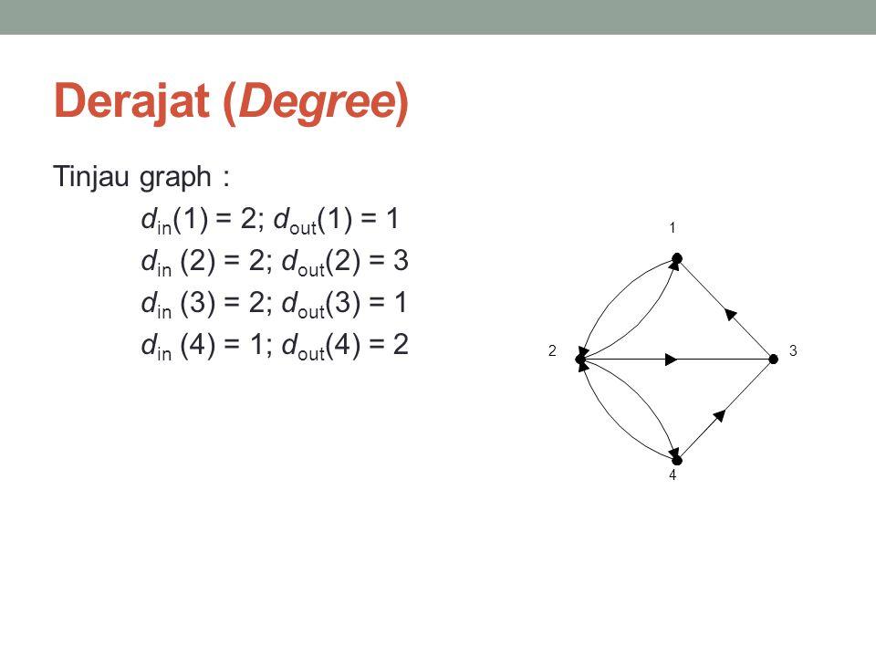 Derajat (Degree) Tinjau graph : din(1) = 2; dout(1) = 1 din (2) = 2; dout(2) = 3 din (3) = 2; dout(3) = 1 din (4) = 1; dout(4) = 2