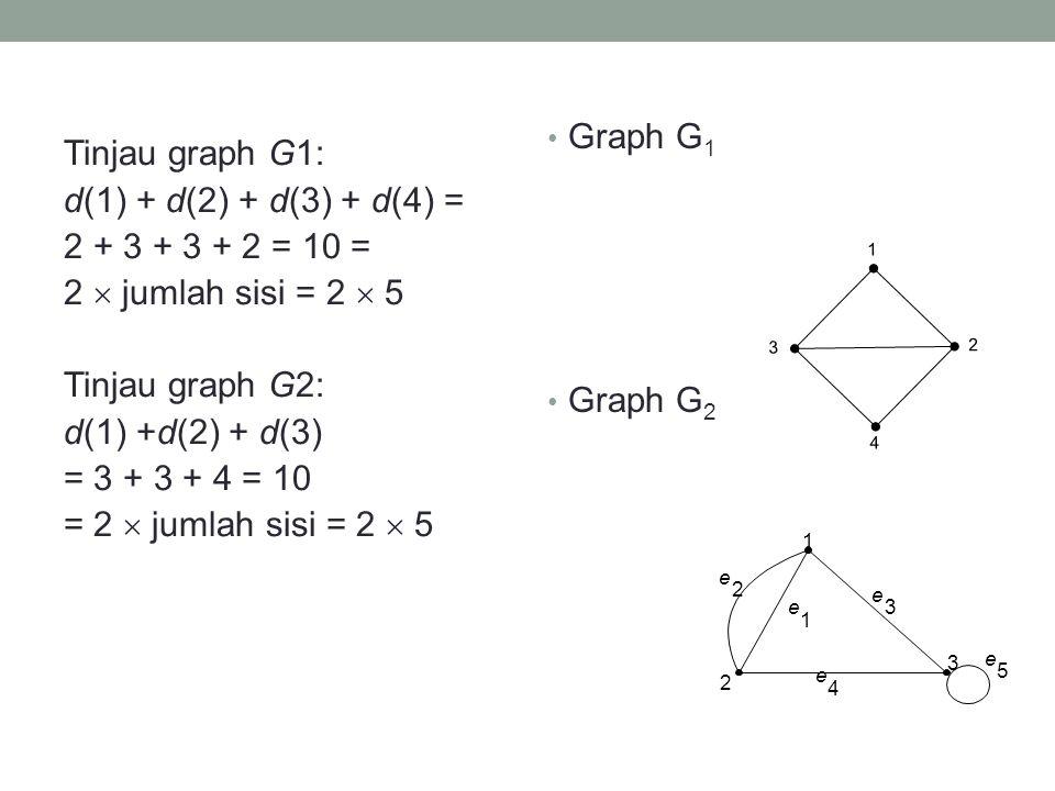 Graph G1 Graph G2.