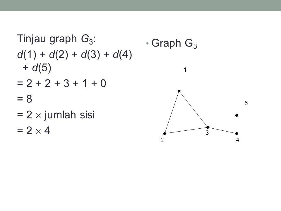 Tinjau graph G3: d(1) + d(2) + d(3) + d(4) + d(5) = 2 + 2 + 3 + 1 + 0 = 8 = 2  jumlah sisi = 2  4