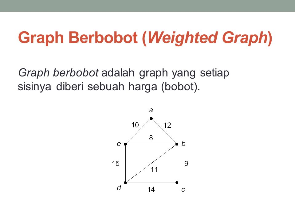 Graph Berbobot (Weighted Graph)