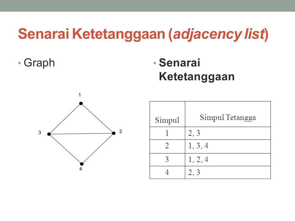 Senarai Ketetanggaan (adjacency list)
