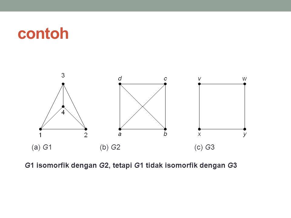 contoh (a) G1 (b) G2 (c) G3.