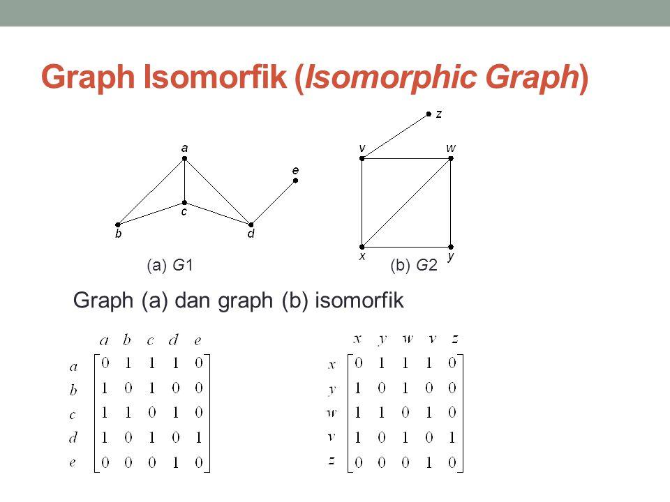 Graph Isomorfik (Isomorphic Graph)