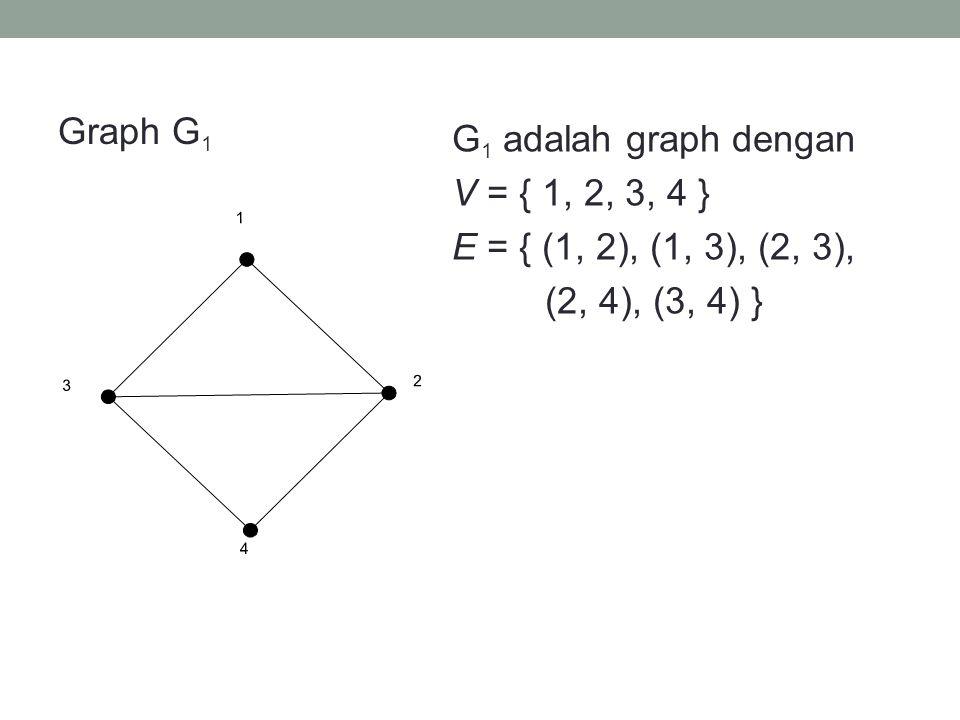 Graph G1 G1 adalah graph dengan V = { 1, 2, 3, 4 } E = { (1, 2), (1, 3), (2, 3), (2, 4), (3, 4) } 1.