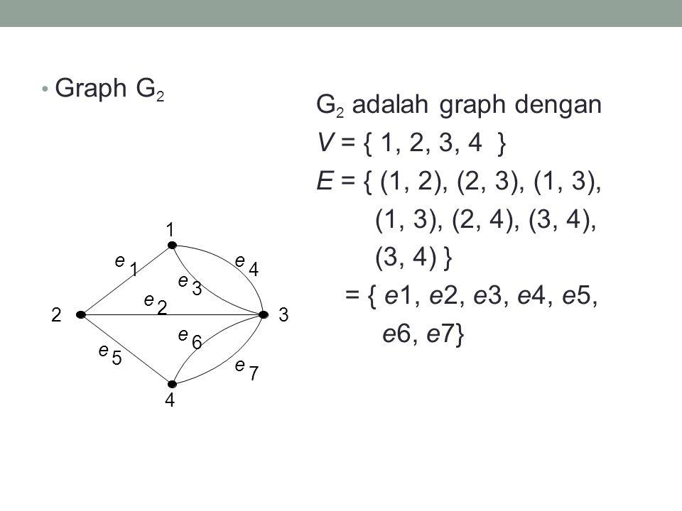 Graph G2 G2 adalah graph dengan V = { 1, 2, 3, 4 } E = { (1, 2), (2, 3), (1, 3), (1, 3), (2, 4), (3, 4), (3, 4) } = { e1, e2, e3, e4, e5, e6, e7}