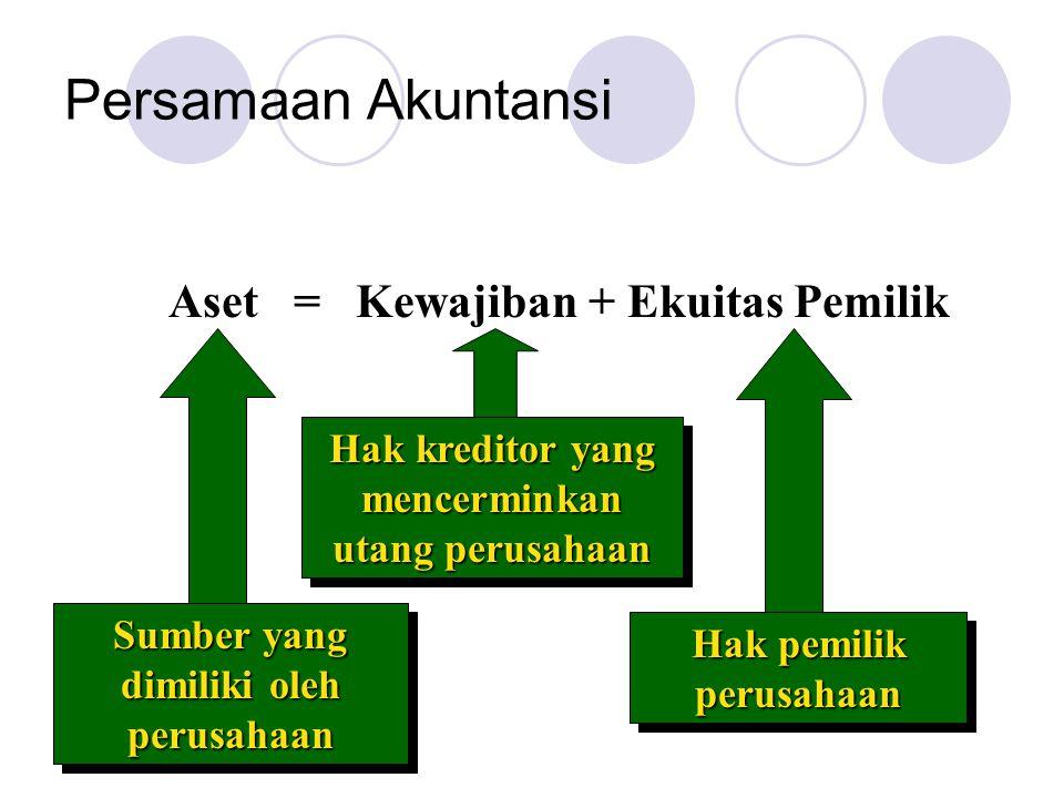 Persamaan Akuntansi Aset = Kewajiban + Ekuitas Pemilik