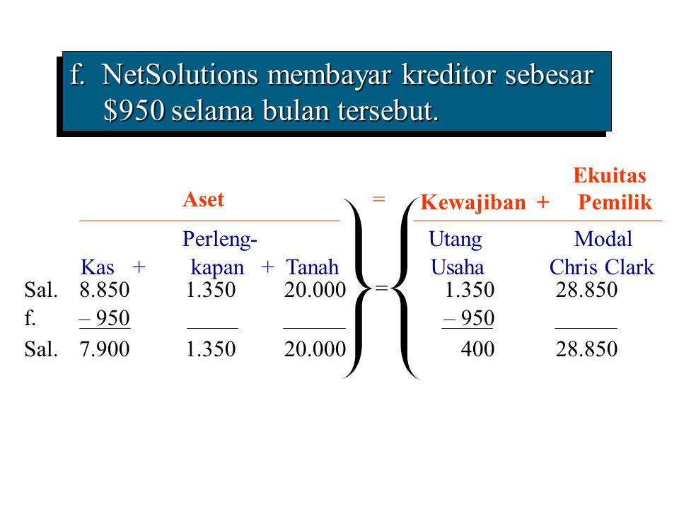 f. NetSolutions membayar kreditor sebesar $950 selama bulan tersebut.