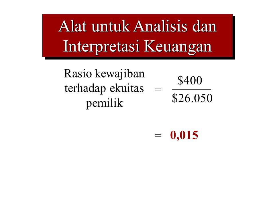 Alat untuk Analisis dan Interpretasi Keuangan