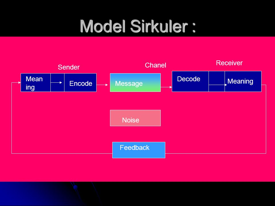 Model Sirkuler : Receiver Chanel Sender Meaning Decode Meaning Encode