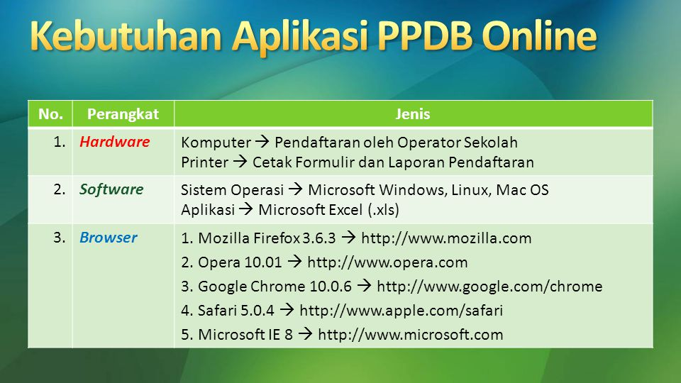 Kebutuhan Aplikasi PPDB Online