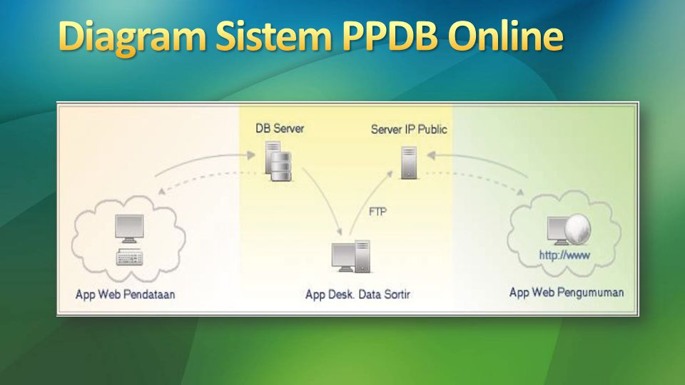 Diagram Sistem PPDB Online