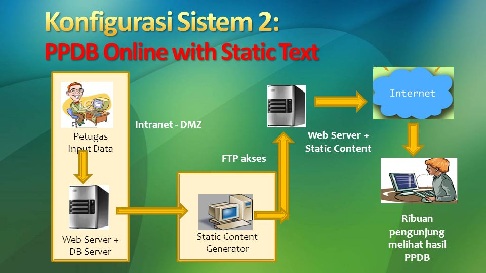 Konfigurasi Sistem 2: PPDB Online with Static Text