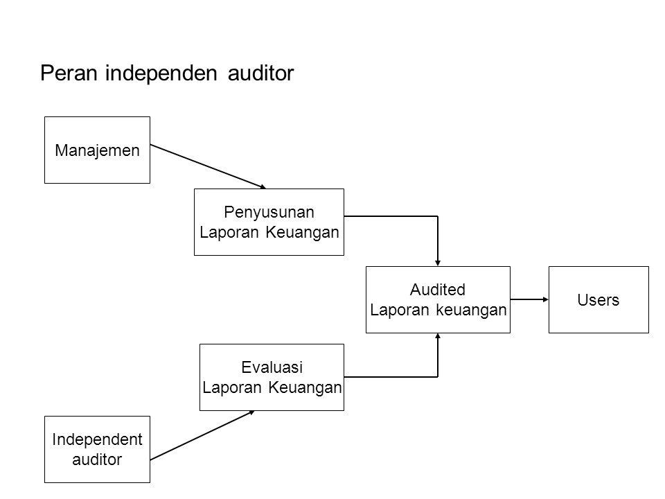 Peran independen auditor