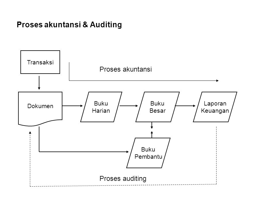 Proses akuntansi & Auditing