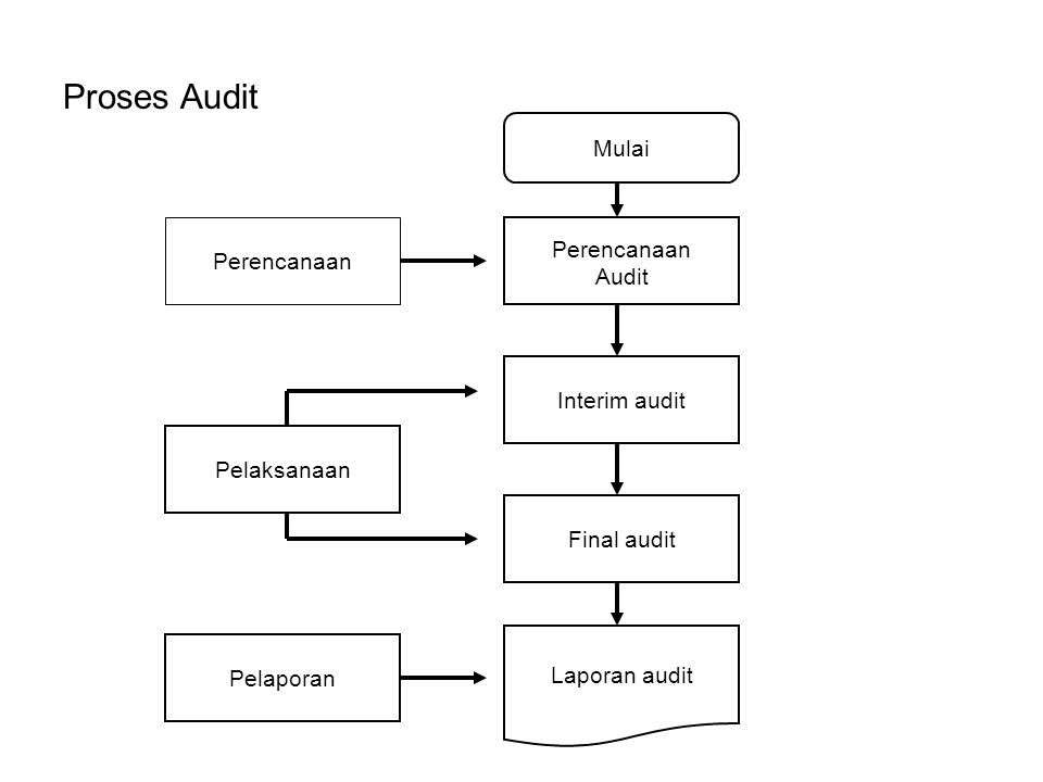Proses Audit Mulai Perencanaan Perencanaan Audit Interim audit
