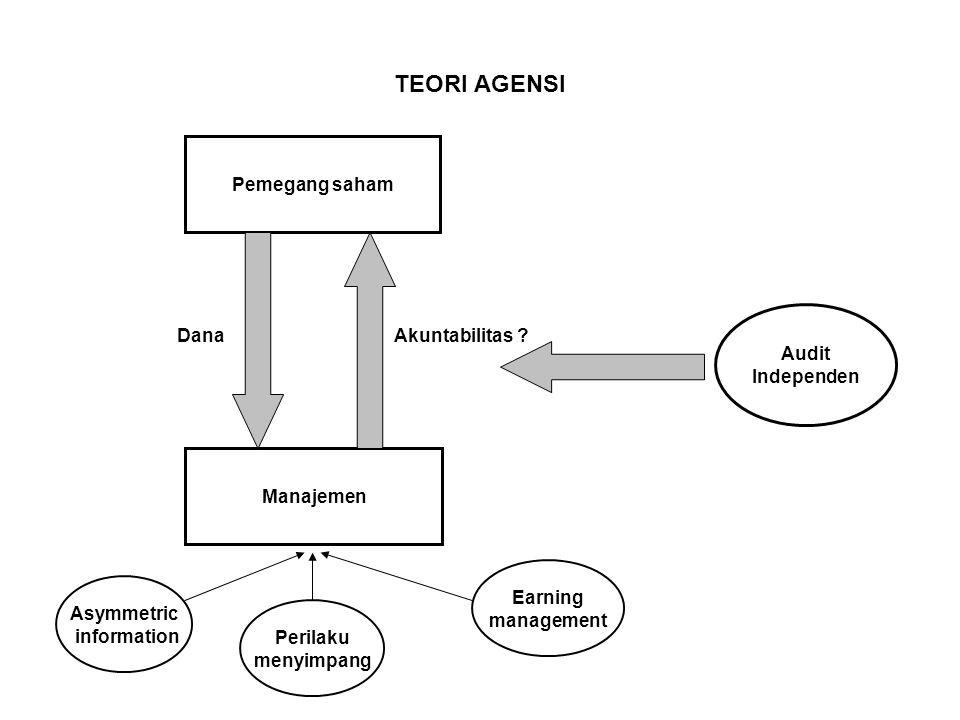 Dana Akuntabilitas TEORI AGENSI Pemegang saham Audit Independen