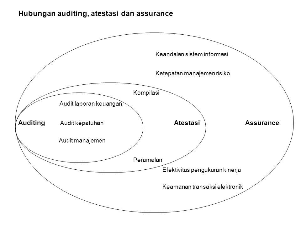 Hubungan auditing, atestasi dan assurance