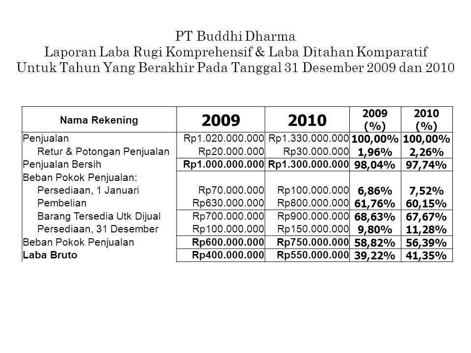 PT Buddhi Dharma Laporan Laba Rugi Komprehensif & Laba Ditahan Komparatif. Untuk Tahun Yang Berakhir Pada Tanggal 31 Desember 2009 dan 2010.