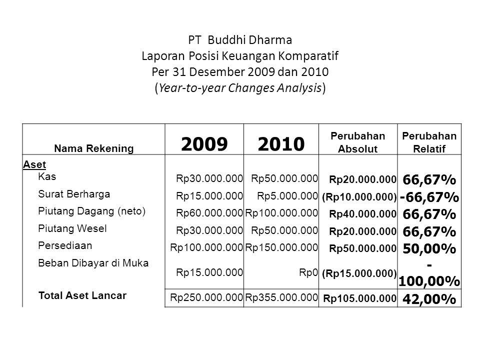 2009 2010 PT Buddhi Dharma Laporan Posisi Keuangan Komparatif