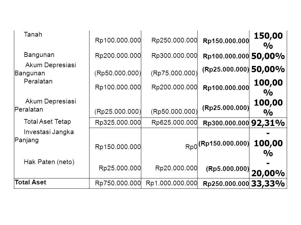Tanah Rp100.000.000. Rp250.000.000. Rp150.000.000. 150,00% Bangunan. Rp200.000.000. Rp300.000.000.