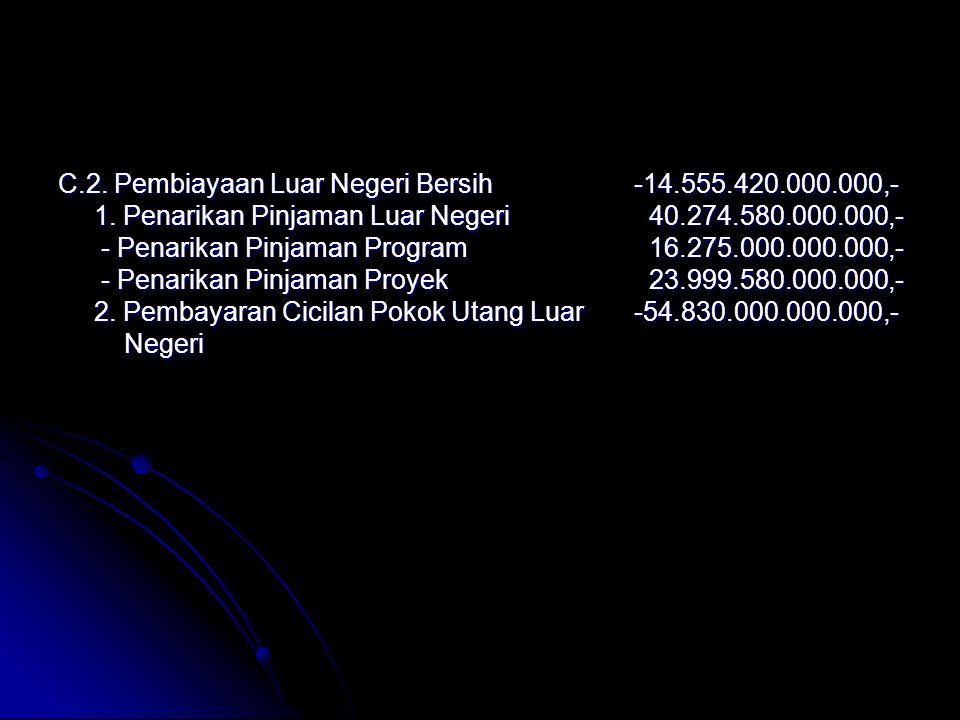 C.2. Pembiayaan Luar Negeri Bersih -14.555.420.000.000,-