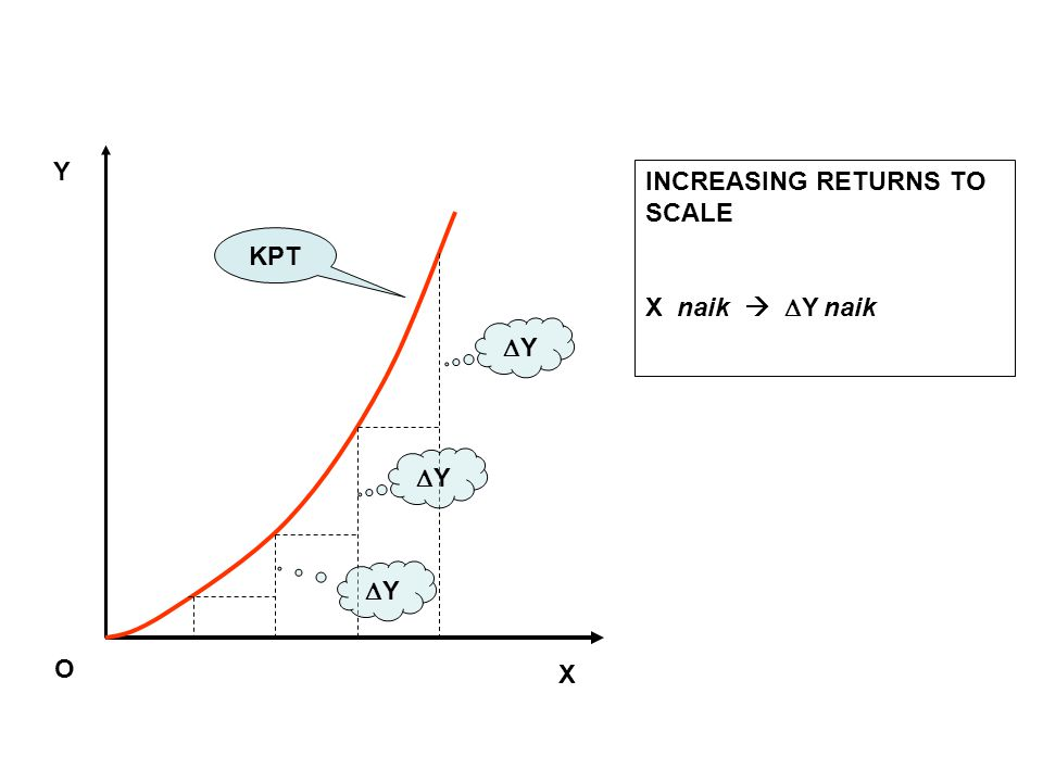 Y INCREASING RETURNS TO SCALE X naik  Y naik KPT Y Y Y O X