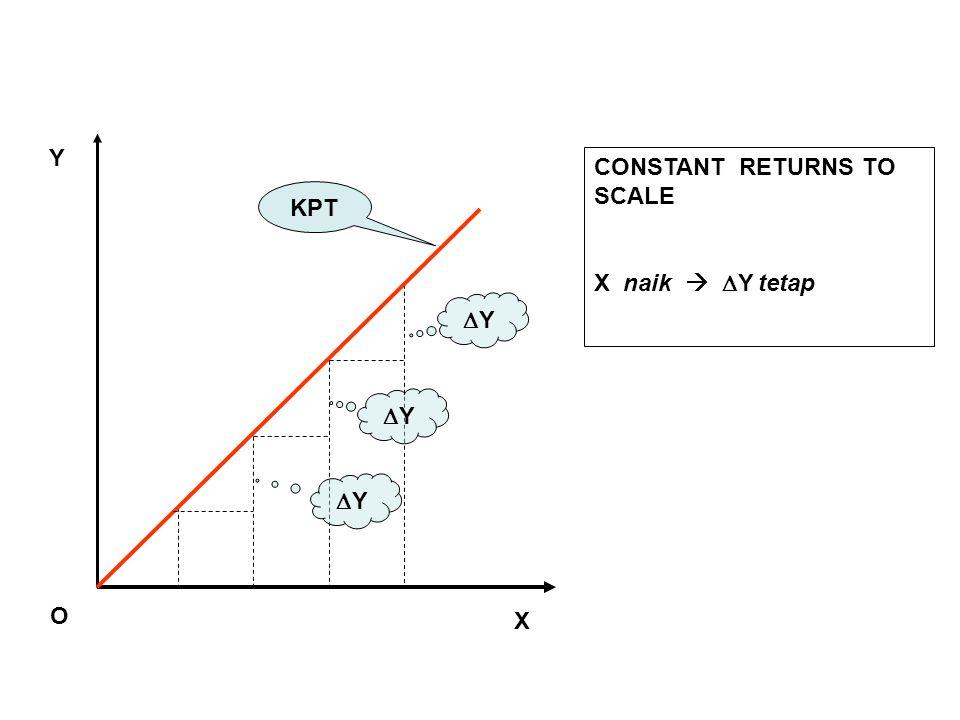 Y CONSTANT RETURNS TO SCALE X naik  Y tetap KPT Y Y Y O X