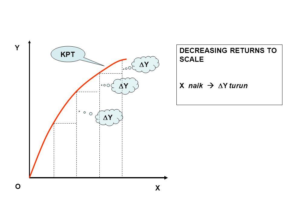 Y KPT DECREASING RETURNS TO SCALE X naik  Y turun Y Y Y O X