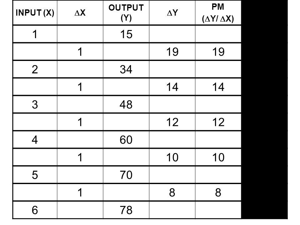 1 15 19 2 34 14 3 48 12 4 60 10 5 70 8 6 78 INPUT (X) X OUTPUT (Y) Y
