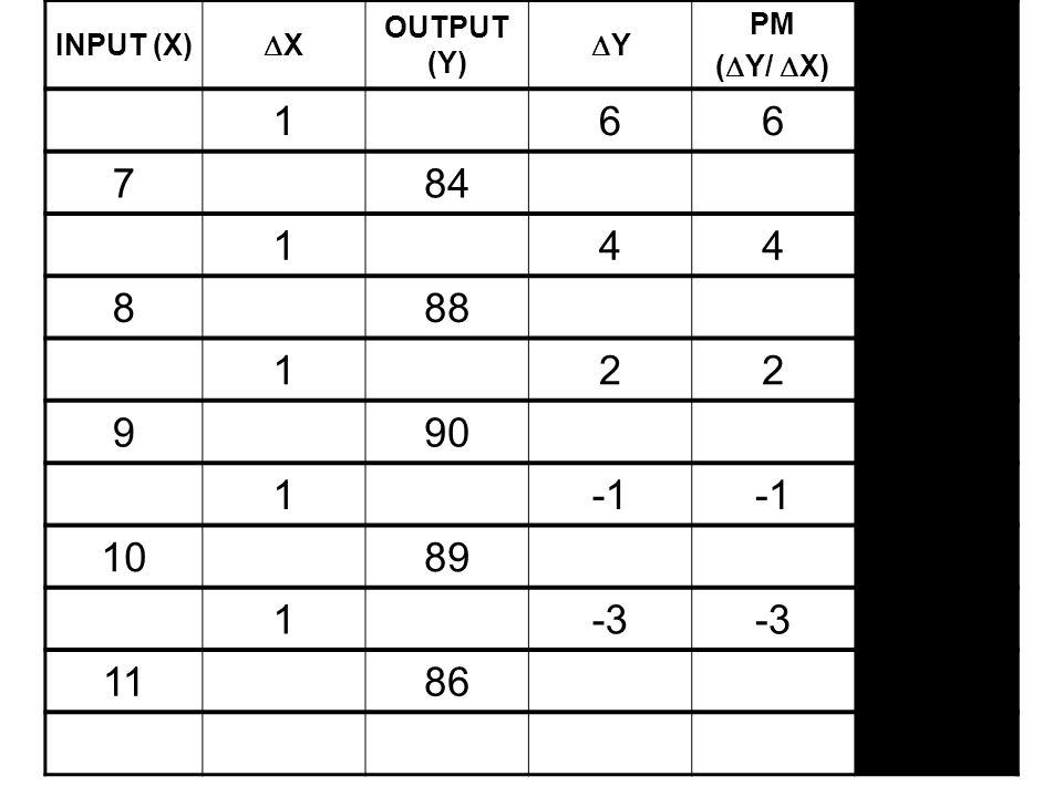 1 6 7 84 4 8 88 2 9 90 -1 10 89 -3 11 86 INPUT (X) X OUTPUT (Y) Y PM