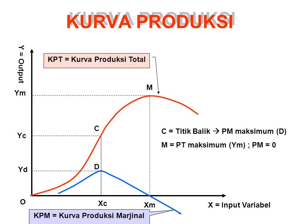 KPT = Kurva Produksi Total KPM = Kurva Produksi Marjinal