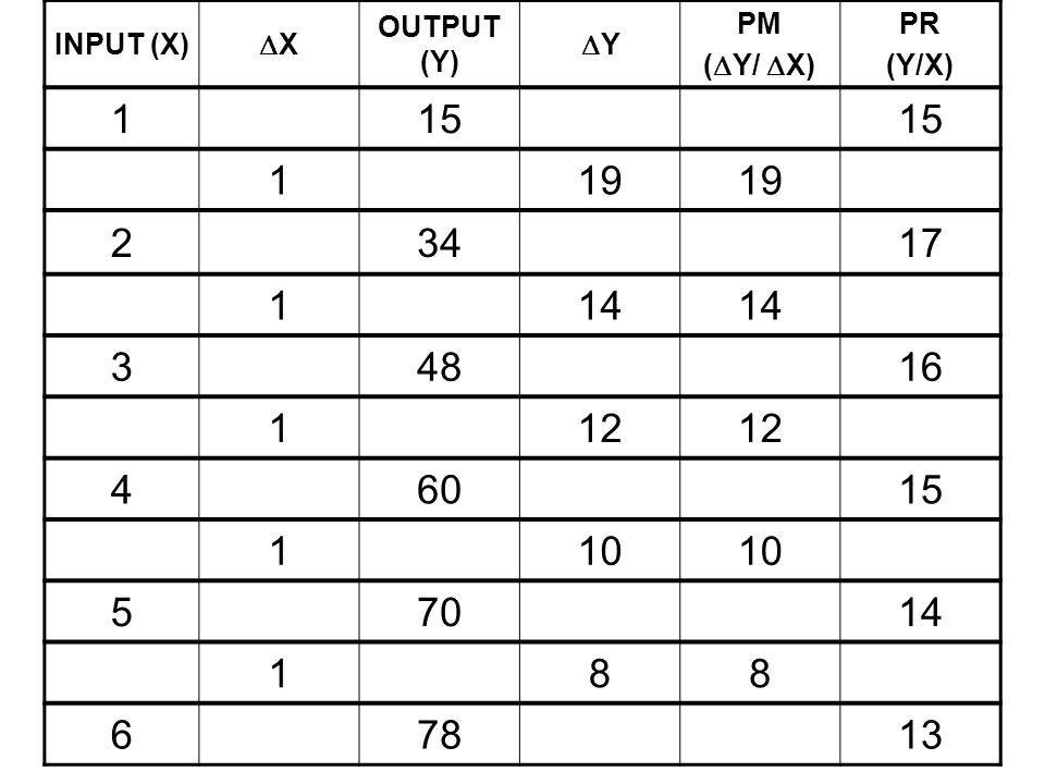 INPUT (X) X. OUTPUT (Y) Y. PM. (Y/ X) PR. (Y/X) 1. 15. 19. 2. 34. 17. 14. 3. 48.