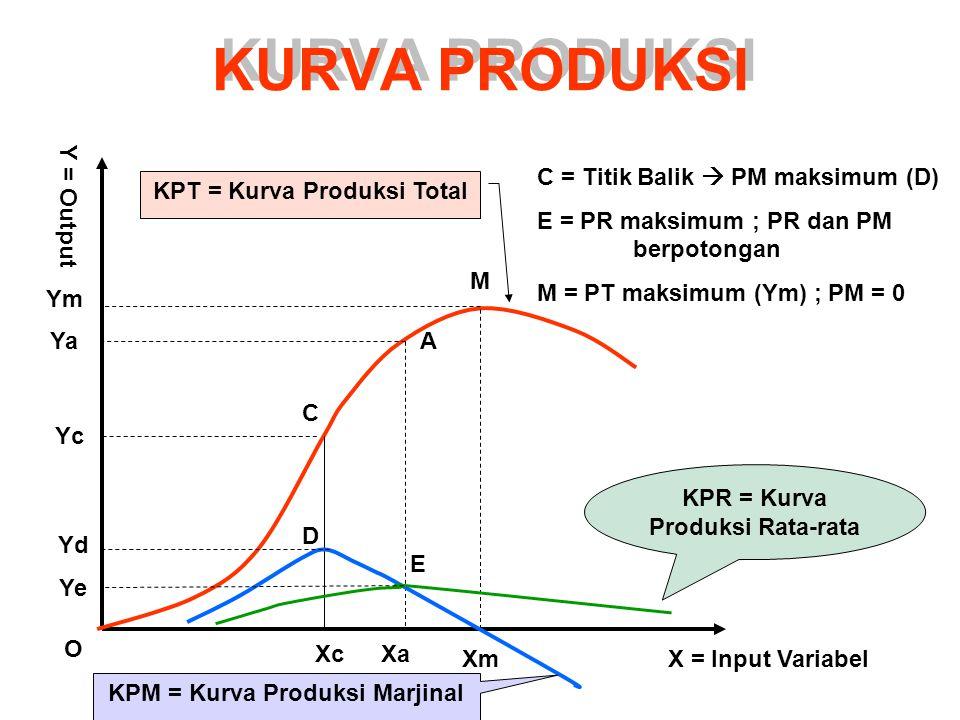 KURVA PRODUKSI Y = Output C = Titik Balik  PM maksimum (D)