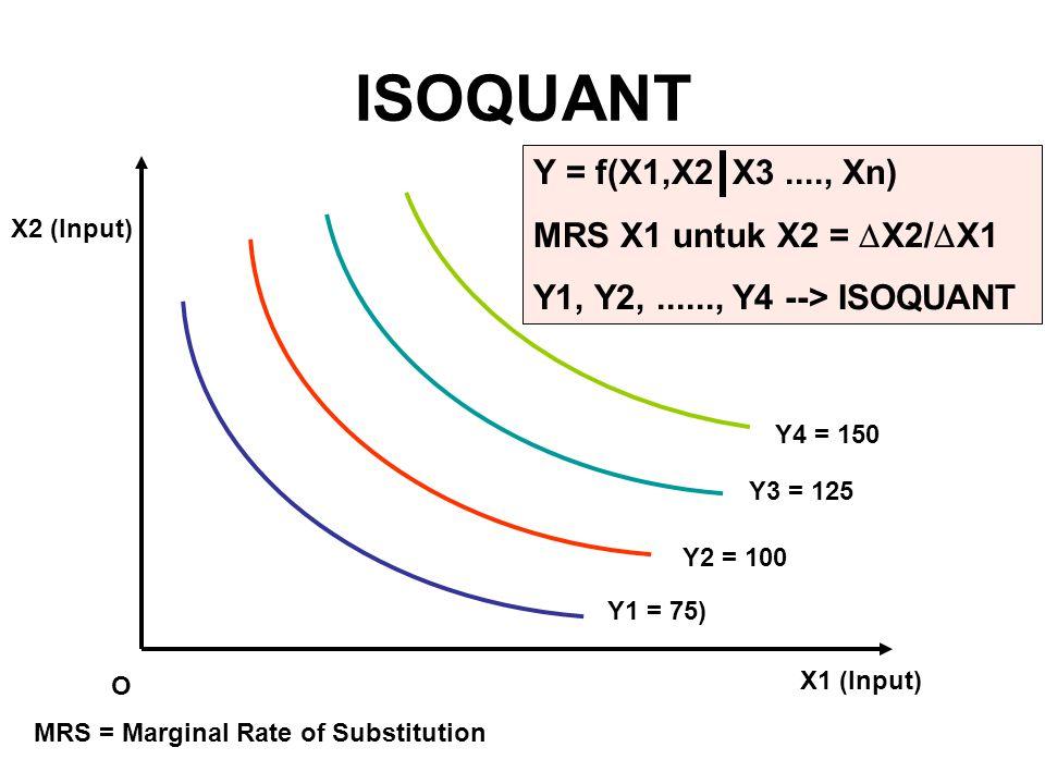 ISOQUANT Y = f(X1,X2 X3 ...., Xn) MRS X1 untuk X2 = X2/X1