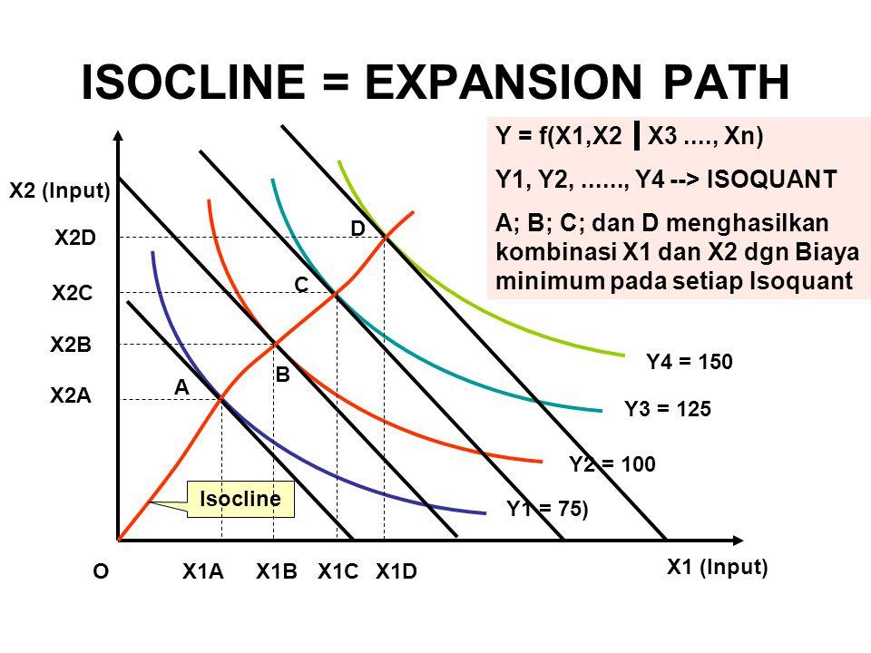 ISOCLINE = EXPANSION PATH