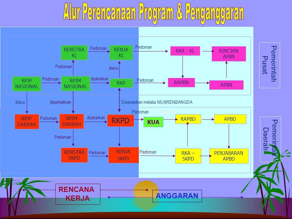 Alur Perencanaan Program & Penganggaran