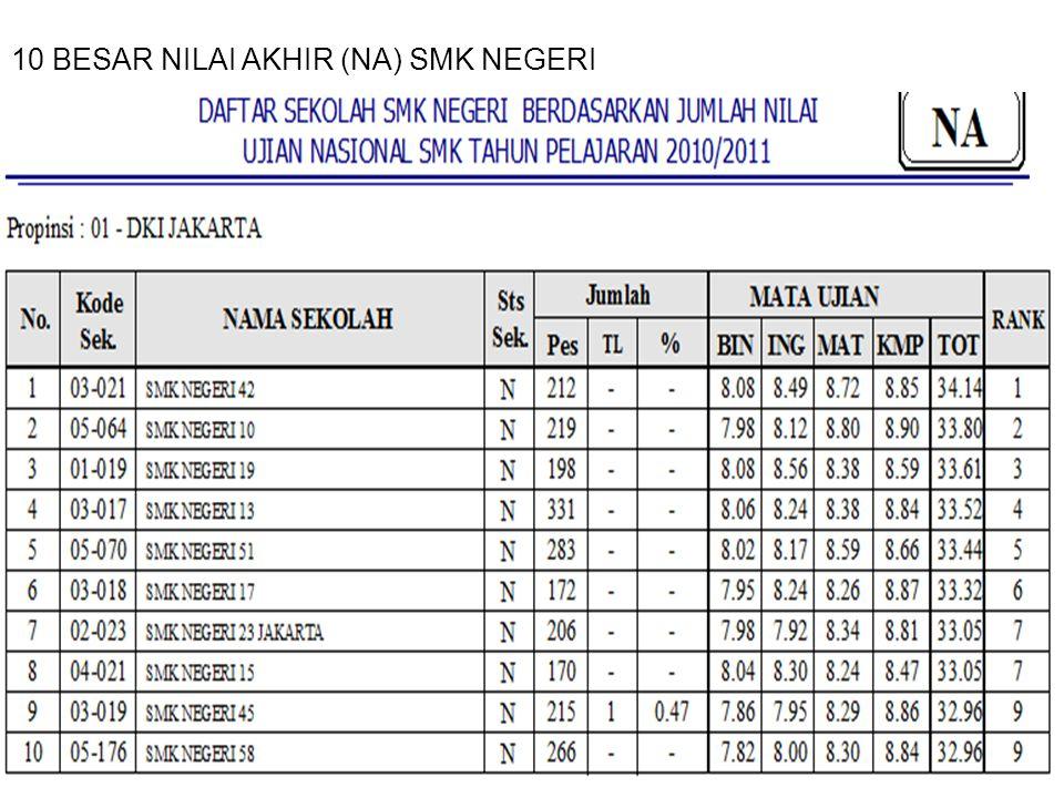 10 BESAR NILAI AKHIR (NA) SMK NEGERI