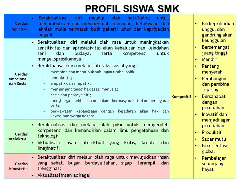 PROFIL SISWA SMK • Berkepribadian unggul dan gandrung akan keunggulan